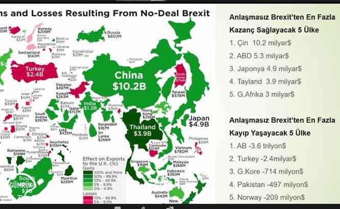 Brexit'in Türkiye - İngiltere Ticari İlişkilerine Etkisi